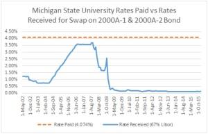 MSU Swaps Graph